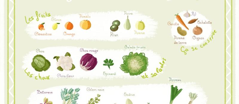 Fruits et légumes de mars - Un calendrier de saison