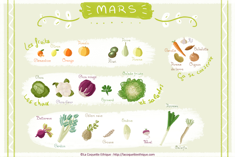 fruits et l gumes de mars un calendrier de saison la coquette ethique. Black Bedroom Furniture Sets. Home Design Ideas