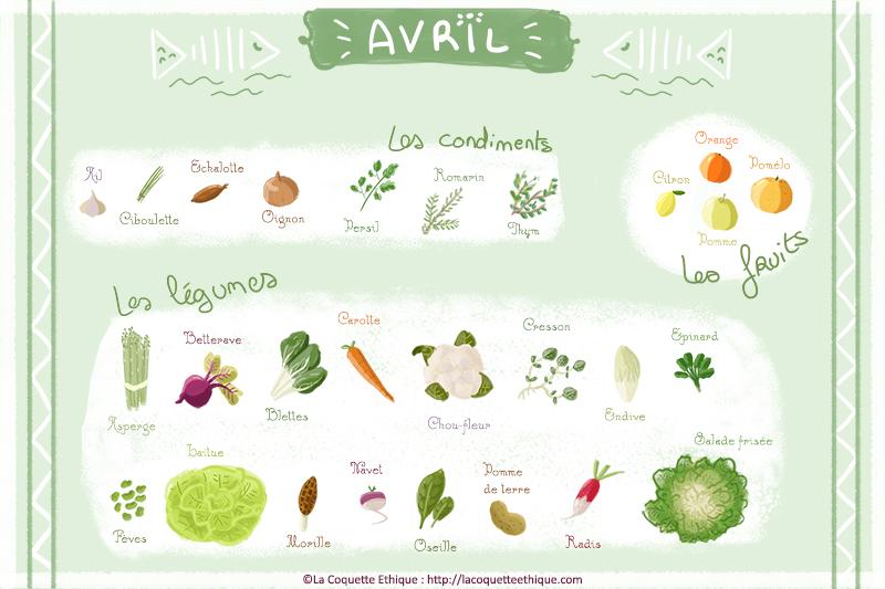 Fruits et légumes d'avril – calendrier de saison #4