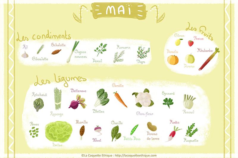 Fruits et légumes de mai – calendrier de saison #5