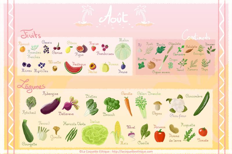 Fruits et l gumes d 39 ao t calendrier de saison 8 la coquette ethique - Fruits et legumes aout ...